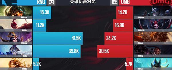 【战报】梦回S4 OMG完美发挥击败RNG