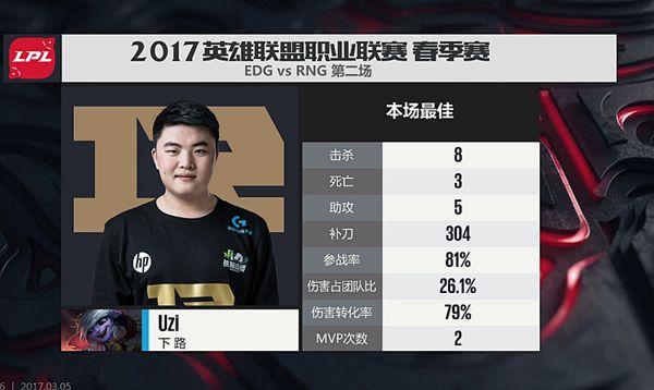 【战报】小狗小炮无人能挡,RNG获得最终胜利